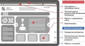 Оптимизация сайтов, продвижение в поисковых системах