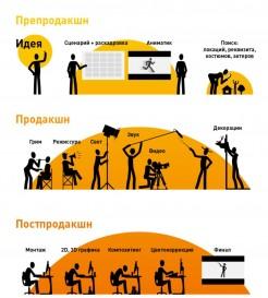 Съемки рекламного ролика в Узбекистане – цена вопроса.